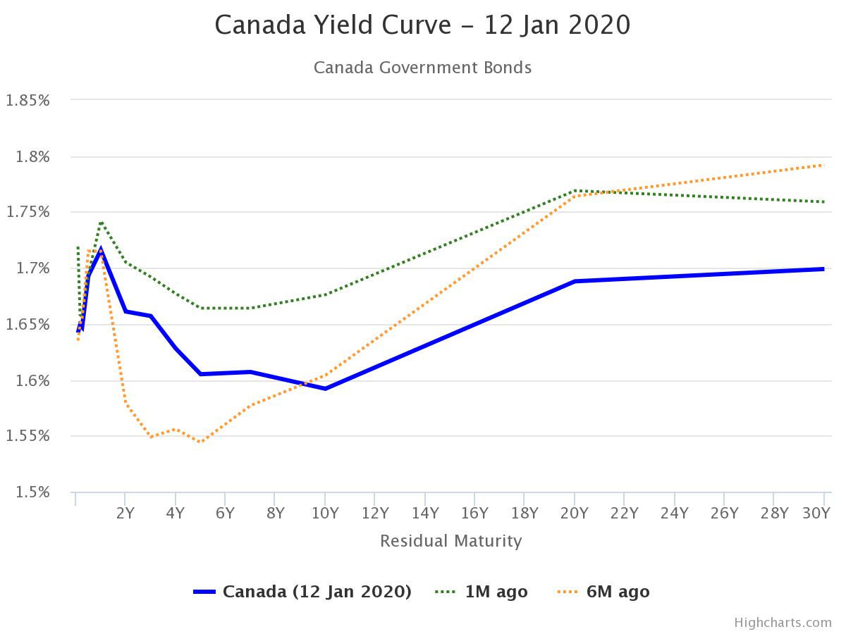 GoC Bond Yield Chart (Jan 10, 2020)