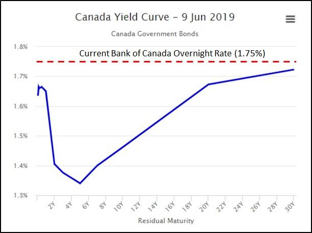 GoC Bond Yield Curve (June 9, 2019)