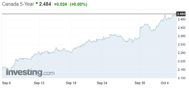 GoC Five-year bond yield (Oct 9, 2018)