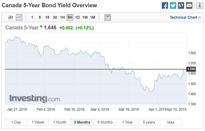 GoC bond yield (April 15, 2019)