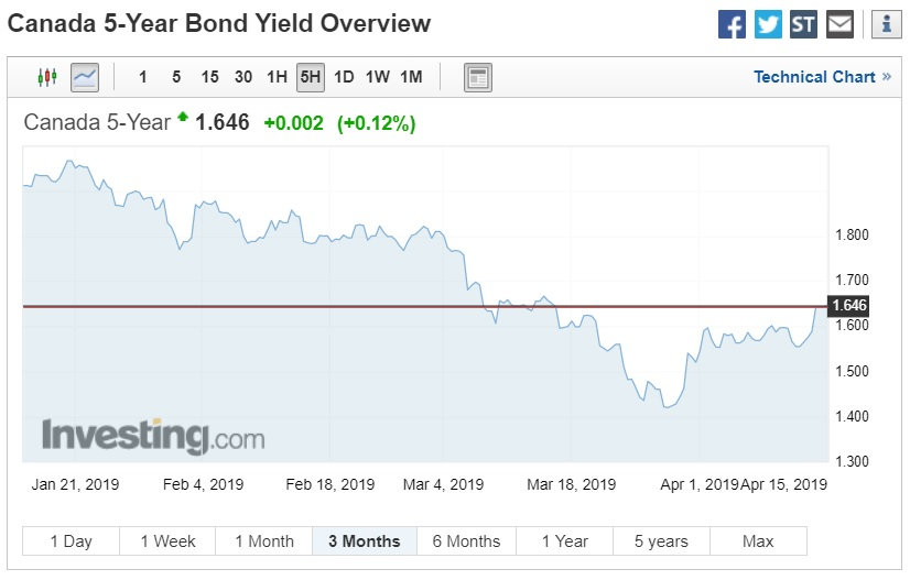 GoC bond yield (April 15, 2019)