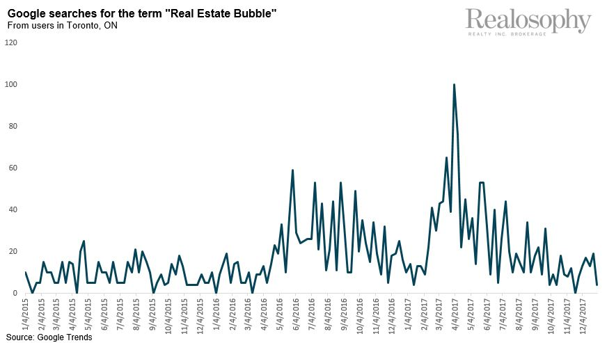 GoogleSearchesForRealEstateBubble