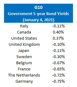 Gov 5 yr bond yields (Jan 4, 2021)