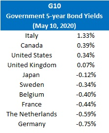 Gov 5 yr bond yields (May 20, 2020)