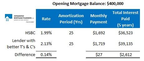 HSBC Chart #1 (Interest Rate Comparison)