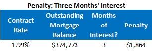 HSBC Chart (Three months interest - Discounted)