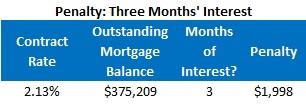 HSBC Chart (Three months interest - Standard)