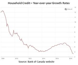 Household credit growth