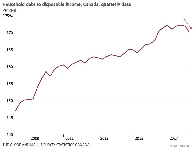 Household debt to disposable income