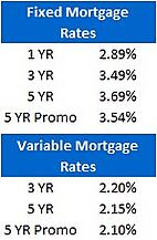 Mortgage Rate Chart (July 11, 2011)