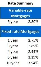 Rate Sheet (Jan 30, 2012)