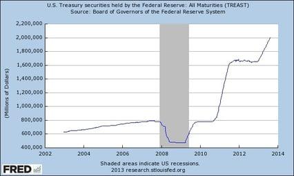 US Fed Debt
