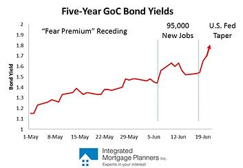 GoC Bond Yields