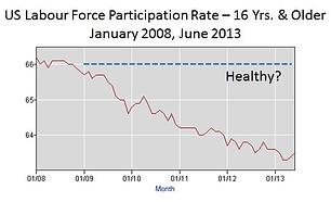 US Labour Force Participation Rate