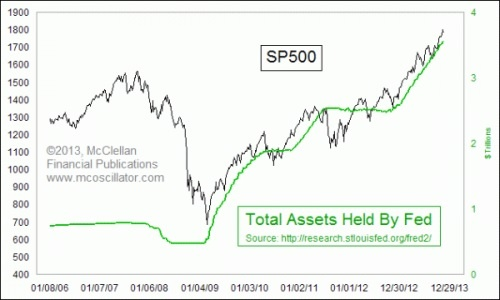 Total Assets Held by the Fed + S&P
