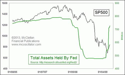Total Assets Held by the Fed + S&P - PART 2