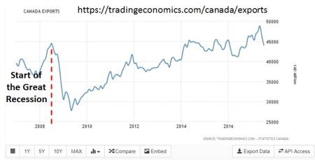 Canada Export (last 10 years)