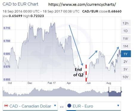 Canada EUR Chart (Sept 17)