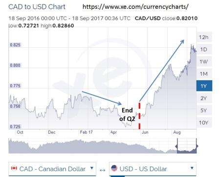 Canada USD Chart (Sept 17)