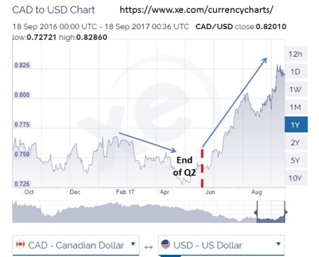 Canada USD Chart (Sept 17)