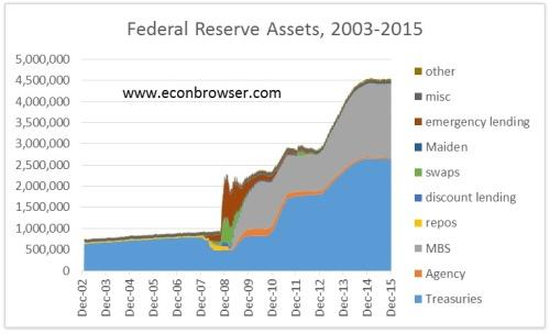 Federal Reserve Assets (Jan 29)