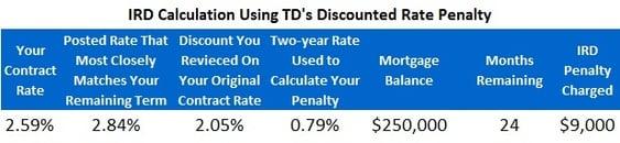IRD - Discounted CHART (April 27, 2015)
