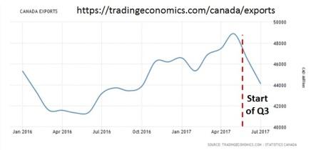 Canada Export (last 12 months)