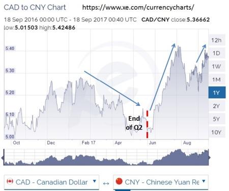 Canada CNY Chart (Sept 17)