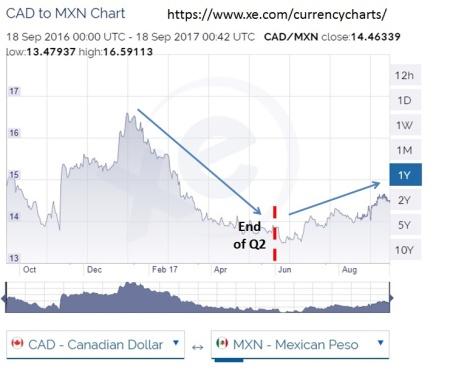 Canada MXN Chart (Sept 17)