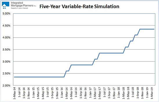 Variable-rate Simulation (May, 2014)