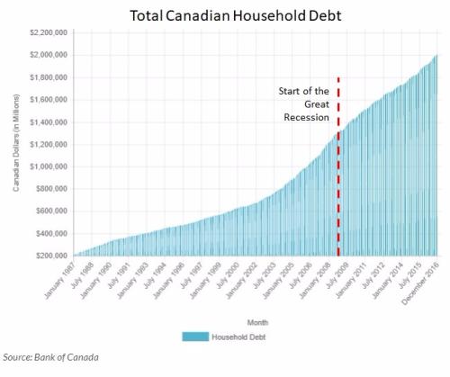 Canada Household Debt