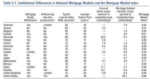 Mortgagemarketindex