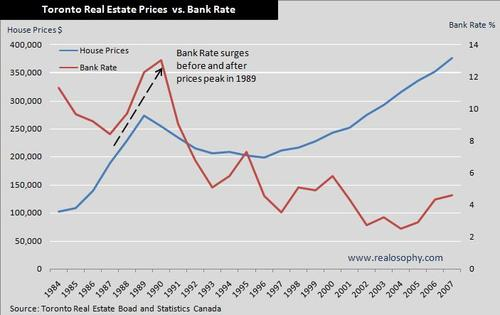 Pricesbankrate