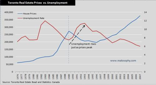 Pricesunemployment