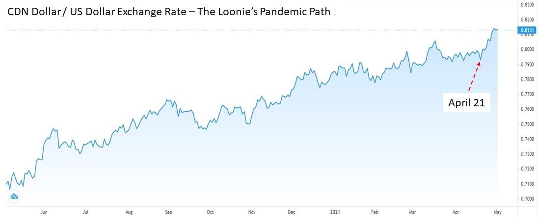 Loones Pandemic Path - Chart #3