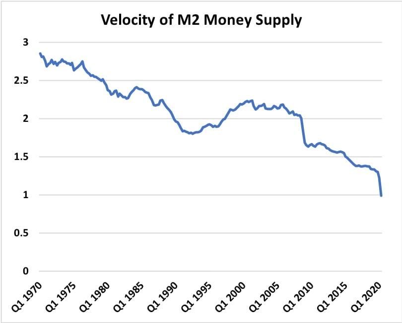 M2 velocity