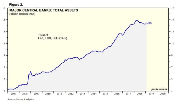Major central banks - total assets