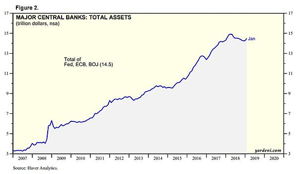 Major central banks - total assets
