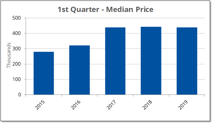 Median Price 2019-Q1