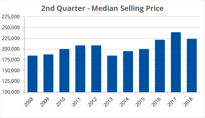 Median Price