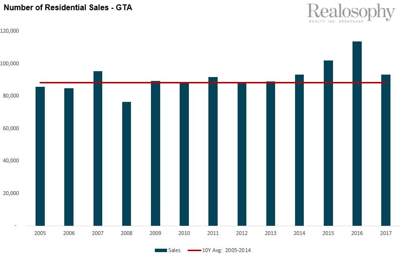Number of Residential Sales - GTA