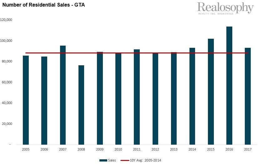 Number of Residential Sales - GTA