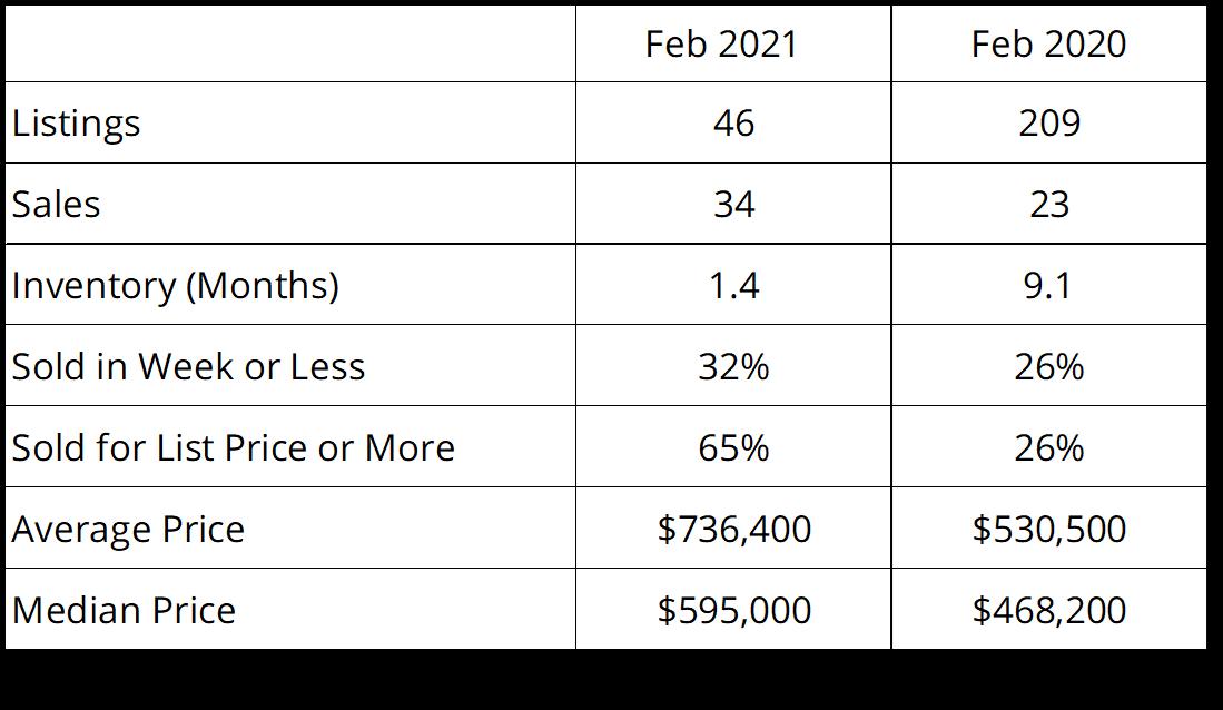 PEC Real Estate 2021-02 Summary