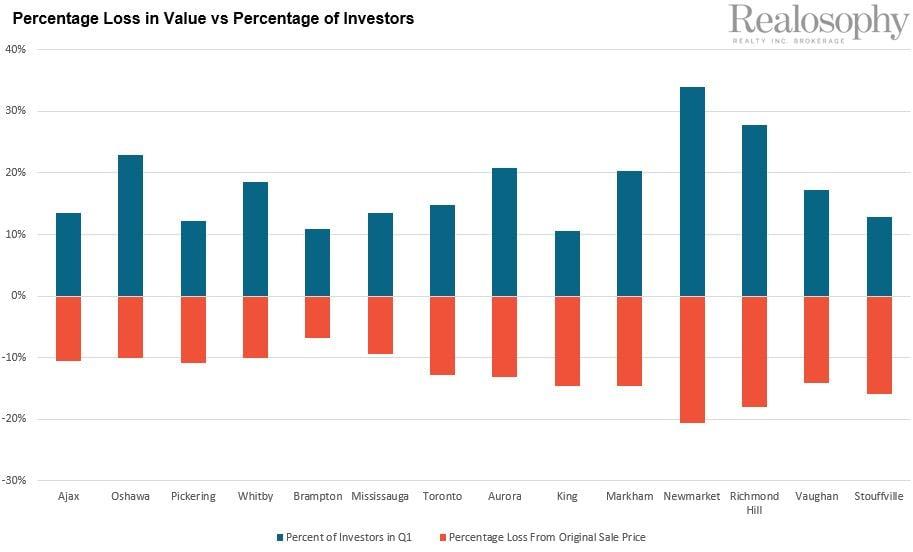 PctLossInValuevPctInvestors