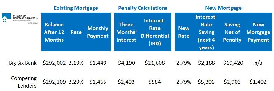 Penalty Comparison Chart (Oct 28, 2019)