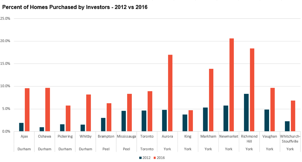 Percent of Homes Purchased by Investors-2012-vs-2016