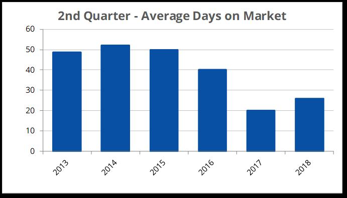 Q2-2018 Over $300K Days on Market