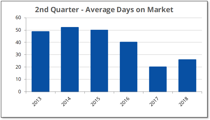 Q2-2018 Over $300K Days on Market