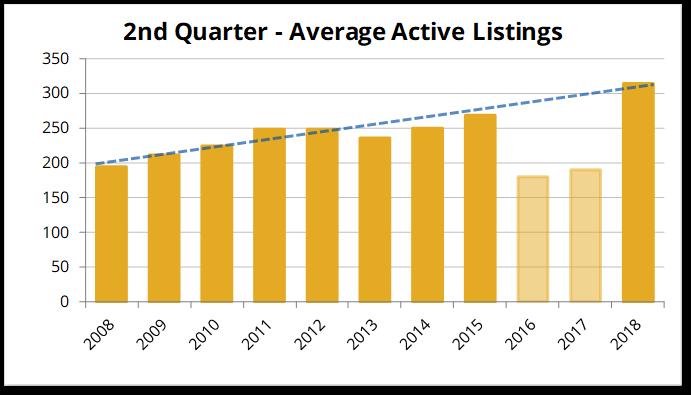 Q2-2018 Over $300K Listings