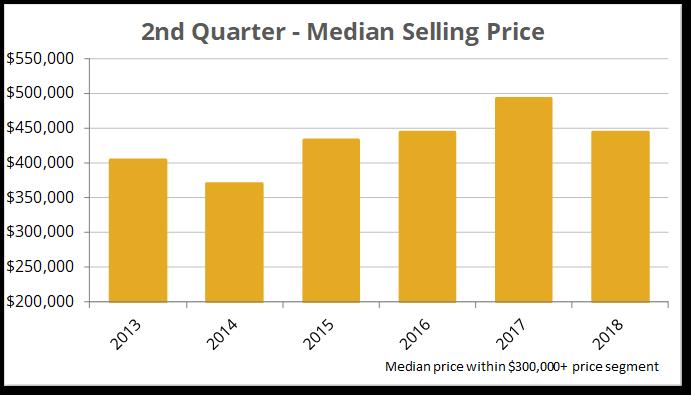 Q2-2018 Over $300K Median Price